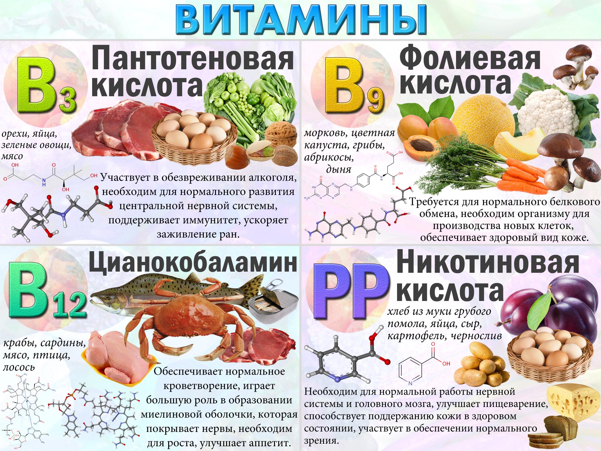 витамины при похудении